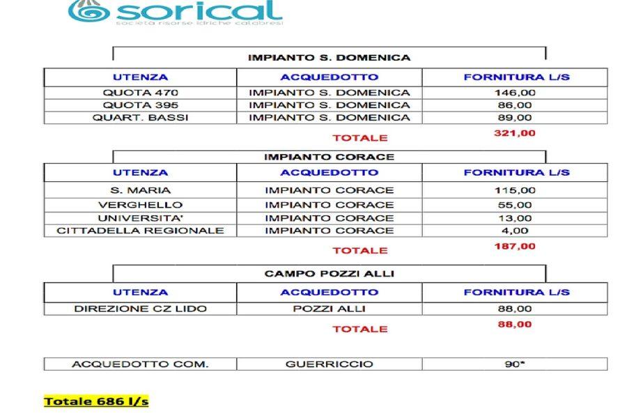 Calopinace, in corso i lavori per sostituzione condotta Cedir 0008 900x600