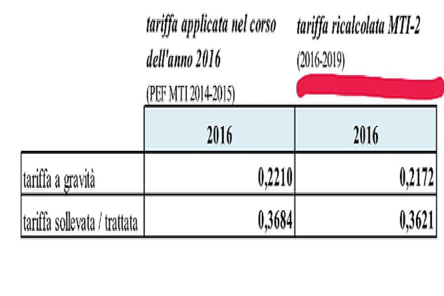 Tariffa applicata ai Comuni nel 2016 ridotta del 12% 0009 900x600