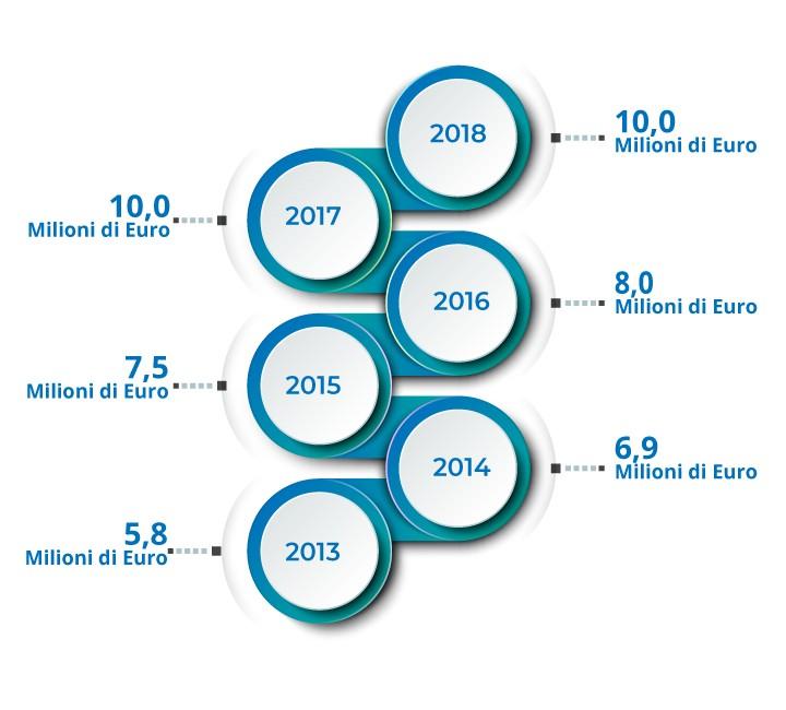 null investimenti sorical Investimenti Costi di manutenzione mobile3