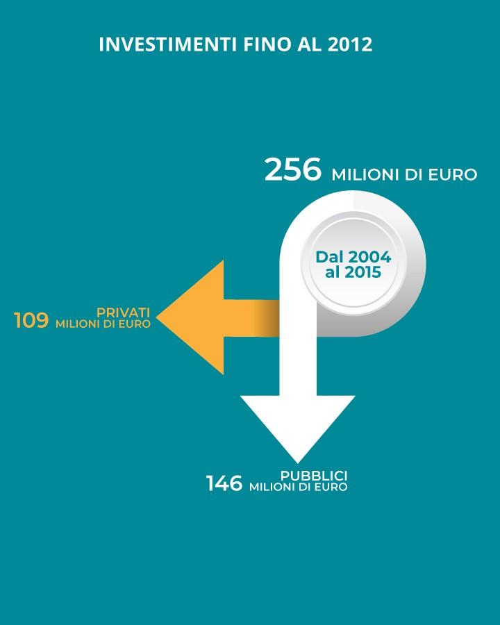 null investimenti sorical Investimenti Investimenti MOBILE 1
