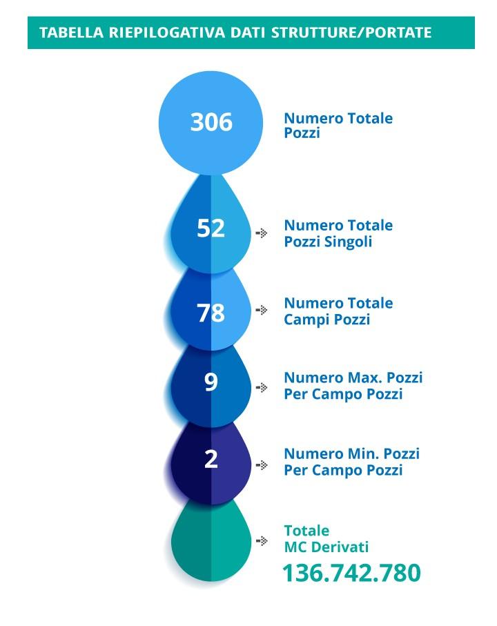 null manutenzione pozzi Manutenzione pozzi TABELLA RIEPILOGATIVA DATI STRUTTURE