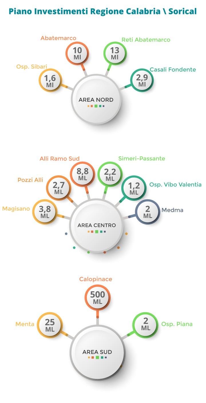 null investimenti sorical Investimenti pianoinvestimenti mobile3