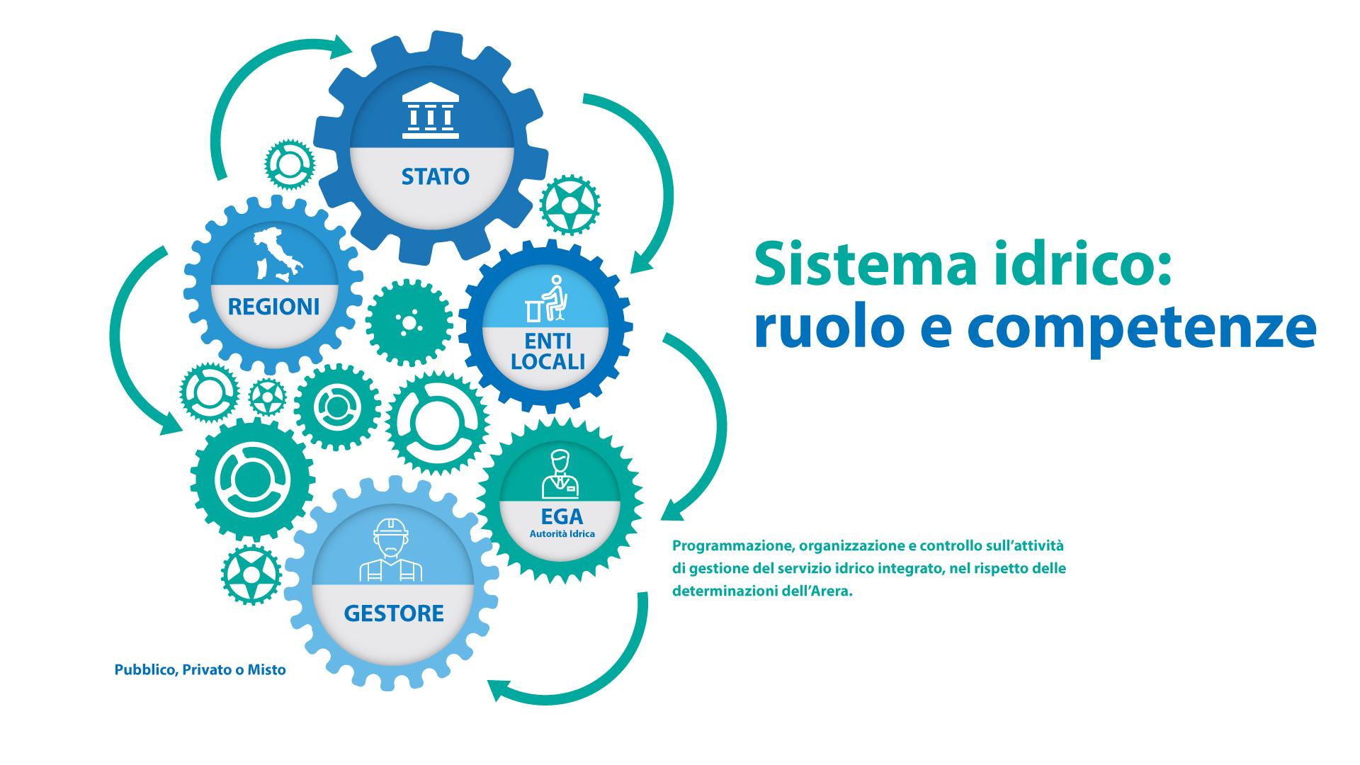 sistema idrico ruolo delle competenze servizio idrico integrato calabria Le competenze del servizio idrico integrato Ruolo e competenze
