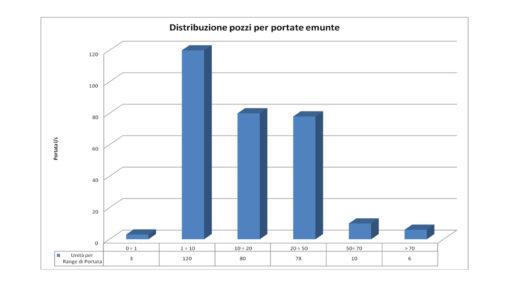 manutenzioni pozzi manutenzione pozzi Manutenzione pozzi SLIDE E GRAFICI distribuzione pozzi 510x287